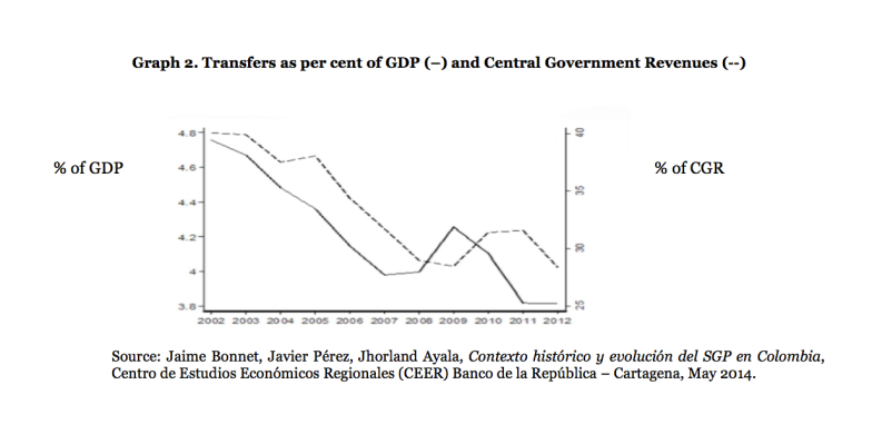 FISCAL TRANSFERS 1